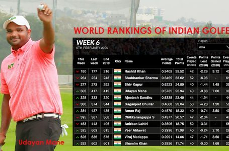 Udayan Mane rises by more than 100 places; Rashid stays top Indian