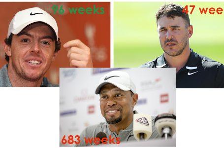 McIlroy back as No. 1 on eve of Genesis; Tiger Woods seeks #83