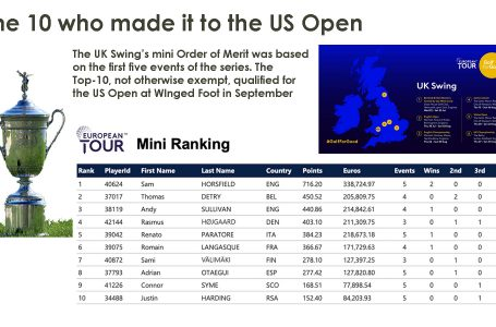 Horsfield leads band of 10 from UK Swing to US Open