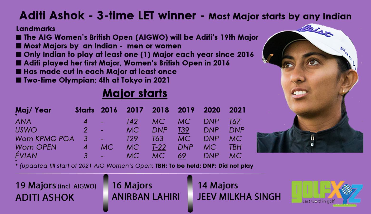 Aditi set for 19th Major start; tees off at the Open at Carnoustie
