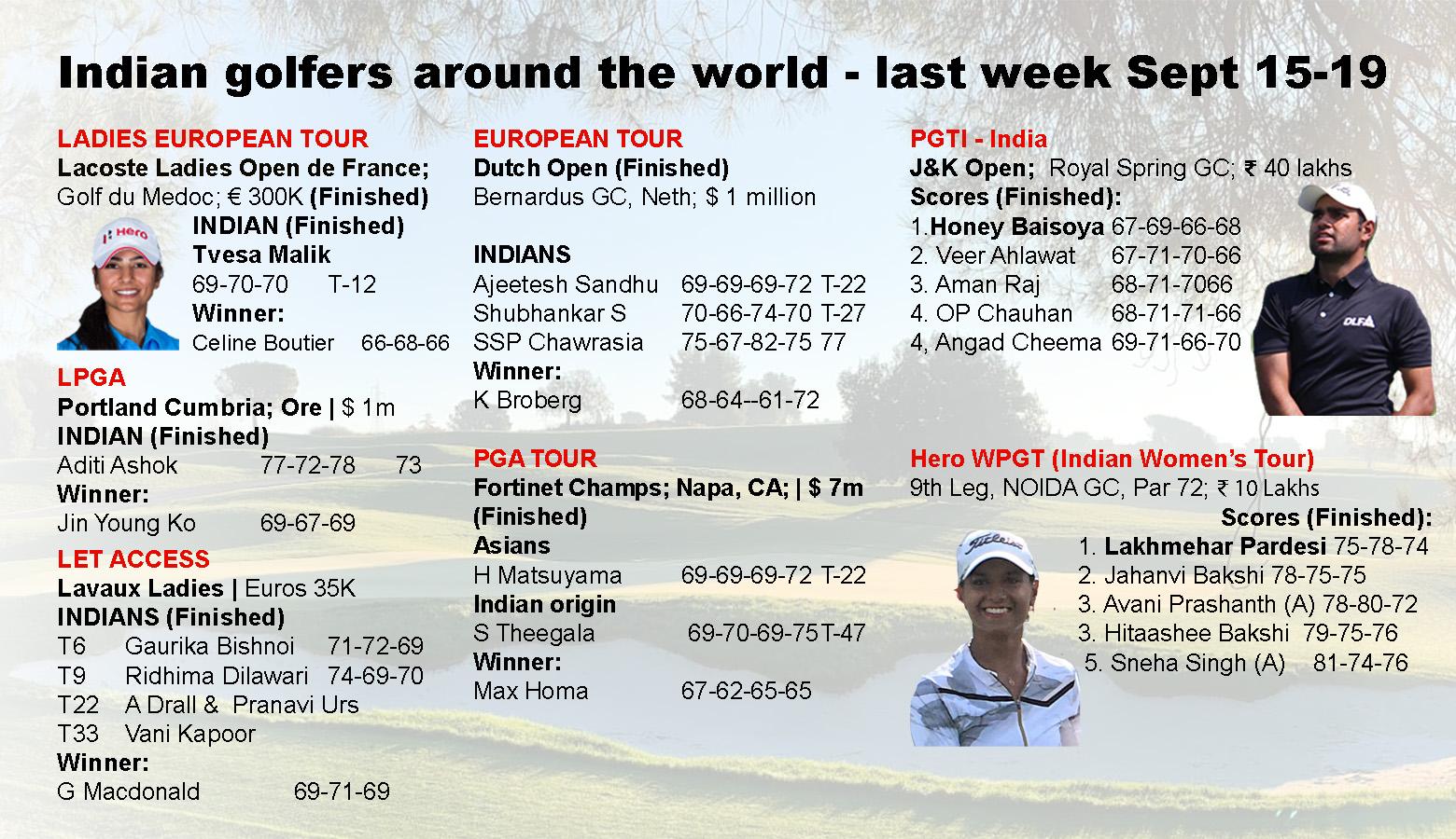 Golf Round – Indians around the world last week – Sept 15-19, 2021